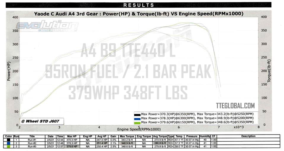 TTE440L-379-WHP-348FT-LBS