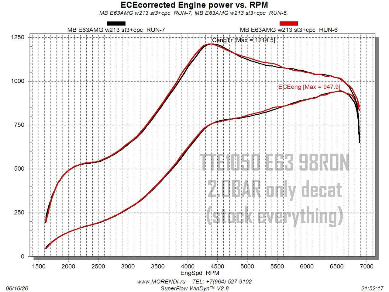 TTE1050-AMG-E63