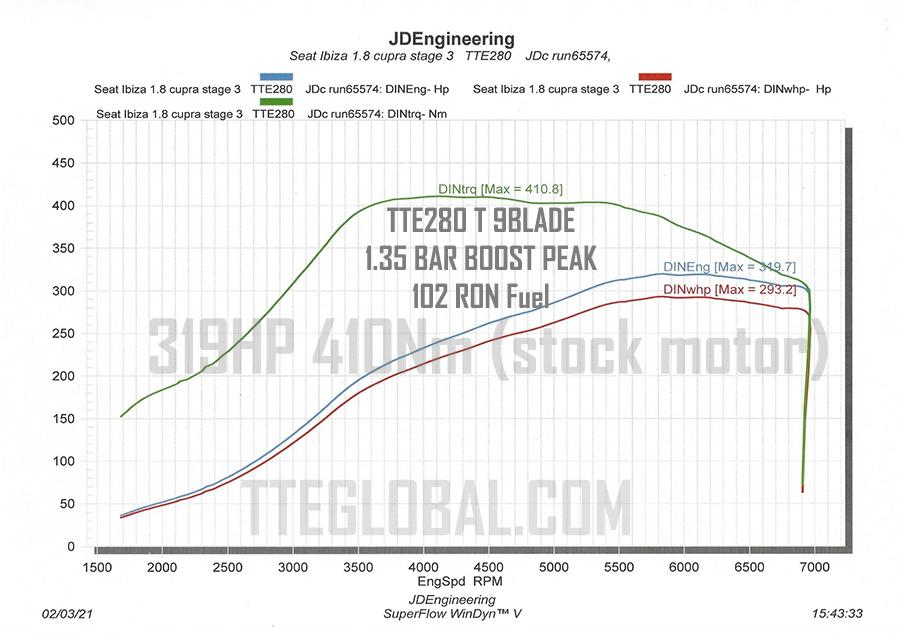 TTE280-T-9blade-102ron-319HP-410Nm